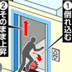 人喰いエレベーターで死人が出た現場、体が挟まれて死亡した人を外から見ると…